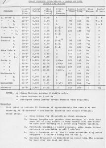 Comparative Blast Furnace Census